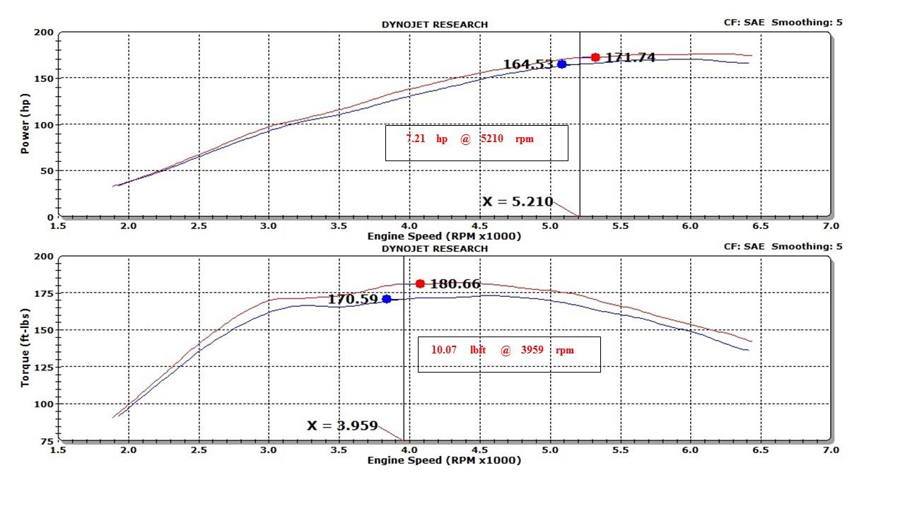2014 Ford Ecoboost Powered Fiesta St Turbo Street Legal Kn 2013 Engine Diagram Performance Intake Krt Custom Speed